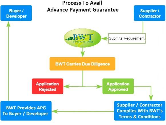 How to Apply Bank Guarantee - Advance Payment Guarantee Process