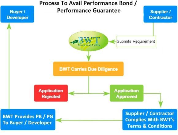 How to Get Performance Bond – Bank Guarantee Process
