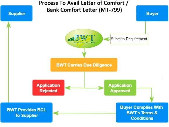 Bank Comfort Letter – MT799 – BCL MT799