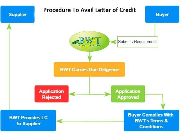 Letter of Credit Process - How to Apply LC – LC Issuance Process